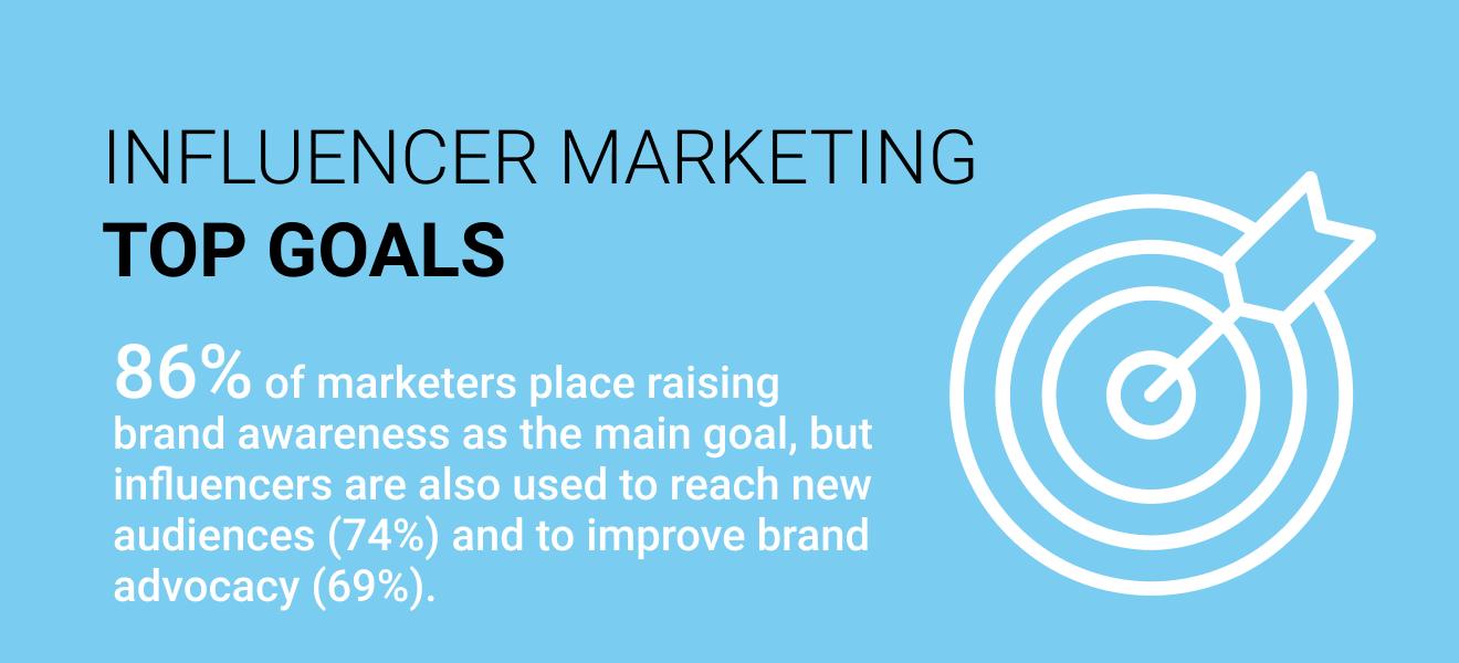 Influencer Marketing Top Goals