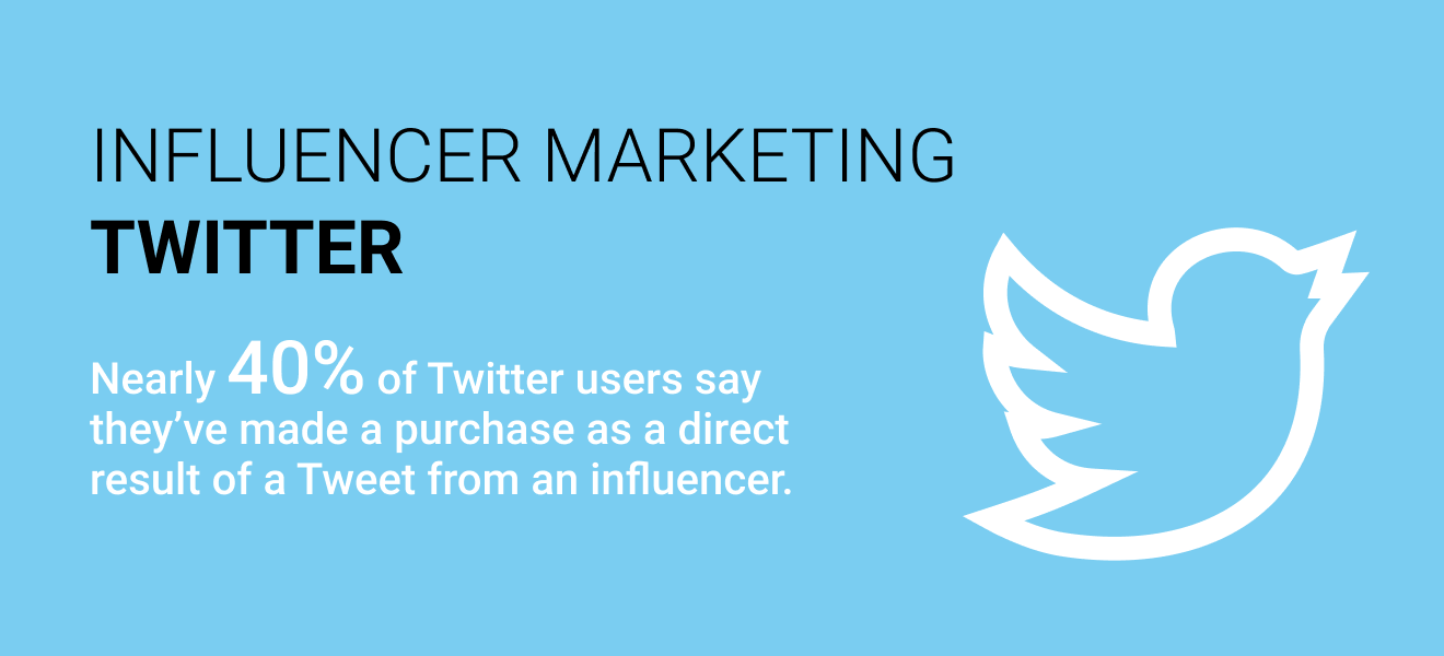 Influencer Marketing and Twitter users