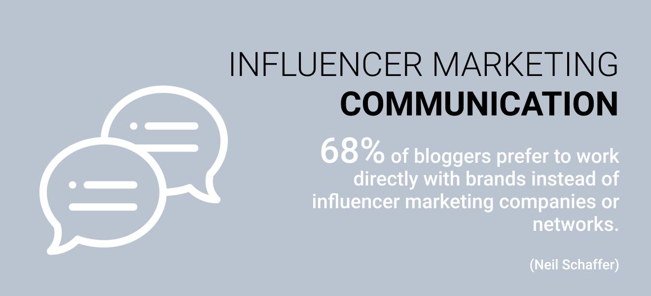 Influencer Marketing Communication